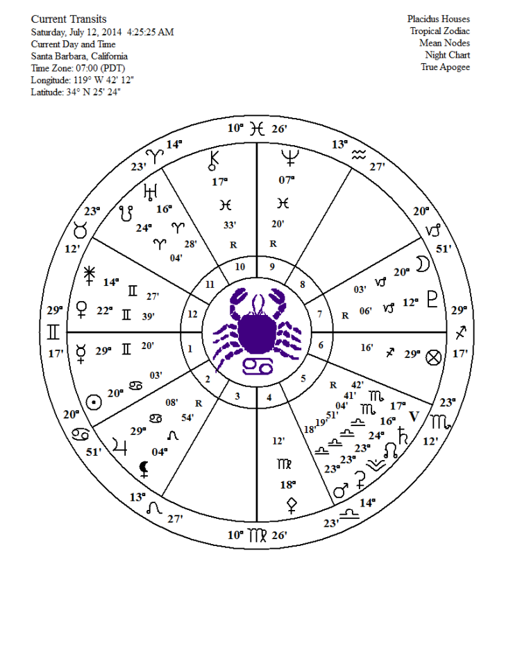 full moon july 12 2014 chart