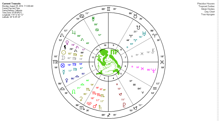 august new moon 2014 chart