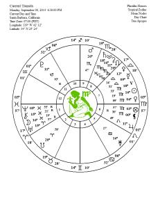 full moon chart sept 2014