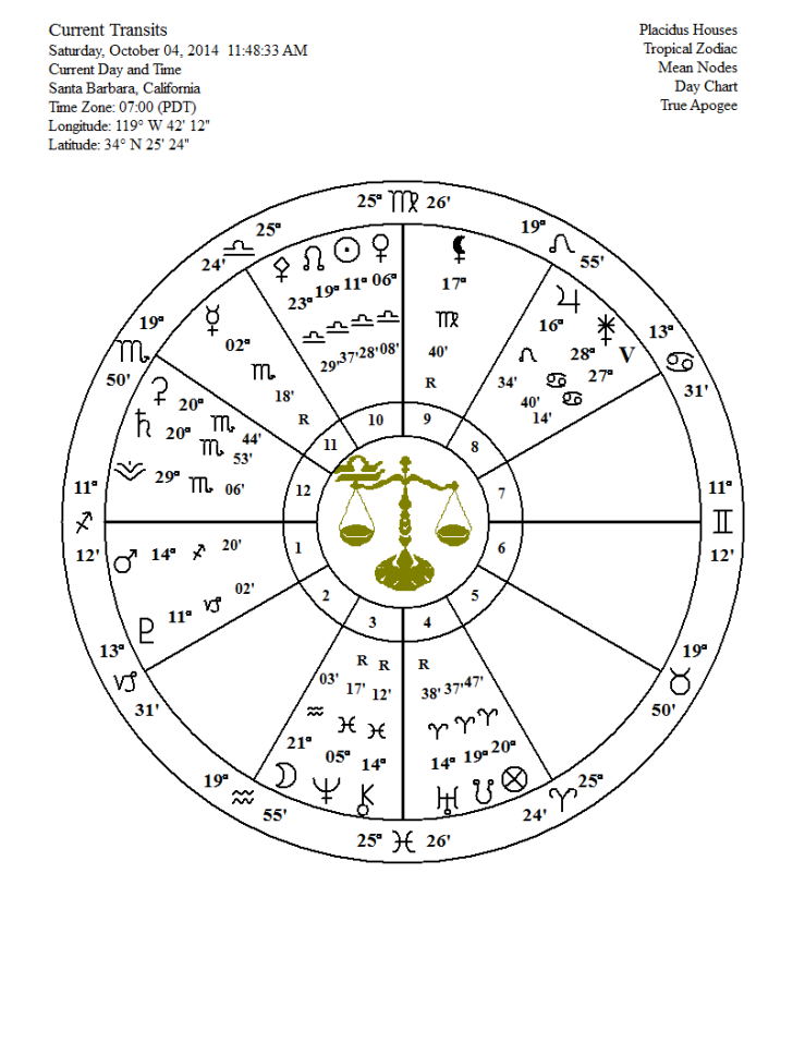 full moon oct 8 2014 chart
