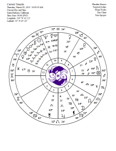full moon chart march 2015
