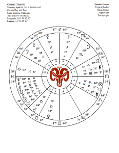 full moon chart 04 04 15