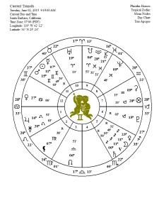 full moon chart 06 02 15