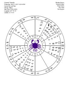 full moon chart 07 01 2015